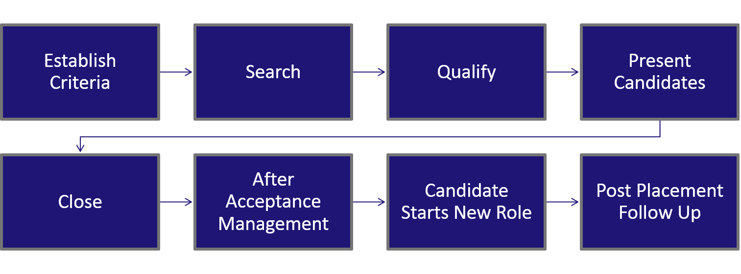 recommended-search-process-difference